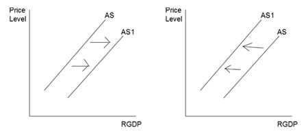 Determinants of aggregate supply curve