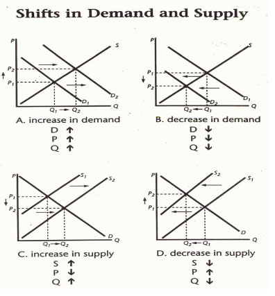 supply and demand and correct answer Supply and demand macroeconomics in 9 in general, in a basic model showing supply and demand, if the supply curve shifts to the right short answer 17 why do demand curves generally slope downward 18 explain the difference between a change in quantity demanded and a change in.
