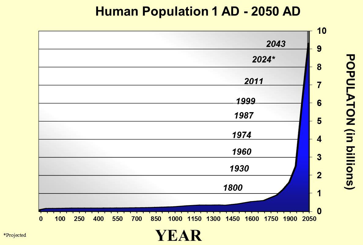 sci 230 human population growth New zealand's moa were exterminated by an extremely low-density human population date (including 170-230 women), and applying population growth rates in the.