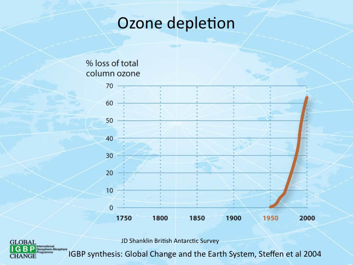 Climate Prediction Center - Stratosphere: Polar ...  |Ozone Depletion Graph 2012