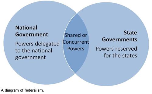 Lesson 301    Federalism